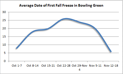 First fall freeze in Bowling Green