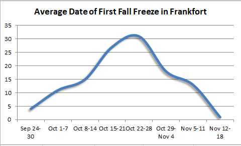 First fall freeze in Frankfort