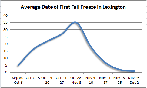 First fall freez in Lexington