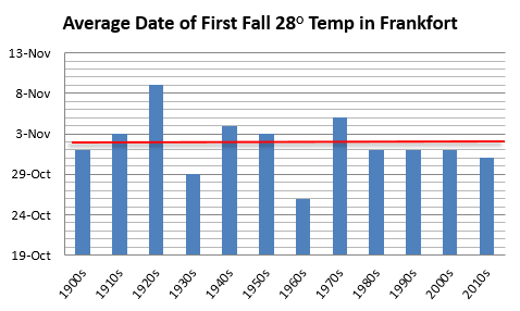 Average date of first fall hard freeze in Frankfort, decadal