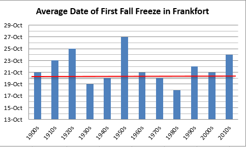 Average date of first fall freeze in Frankfort, decadal