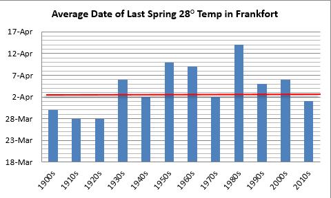 Average date of last 28 degree temperature in Frankfort, decadal