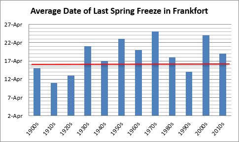 Average date of last spring freeze in Frankfort, decadal