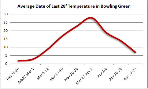 Last spring 28 degree temperature in Bowling Green