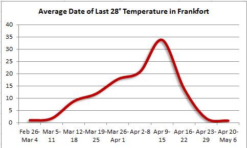 Last spring 28 degree temperature in Frankfort