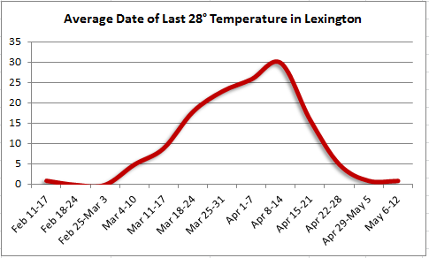 Last spring 28 degree temperature in Lexington