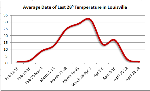 Last spring 28 degree temperature in Louisville