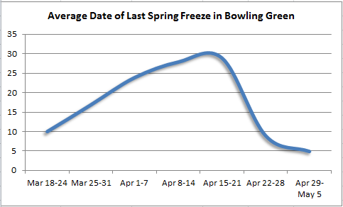 Last spring freeze in Bowling Green