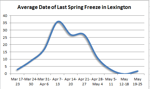 Last spring freeze in Lexington