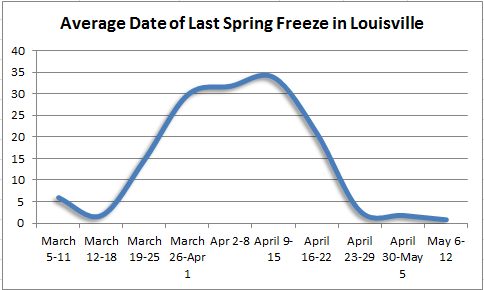 Last spring freeze in Louisville