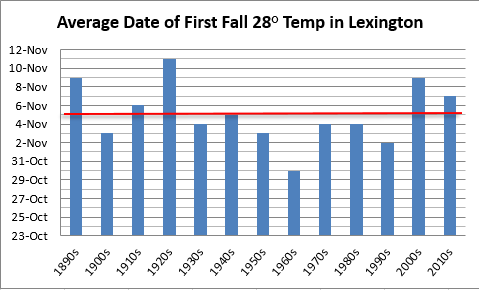 Average date of first fall hard freeze in Lexington, decadal