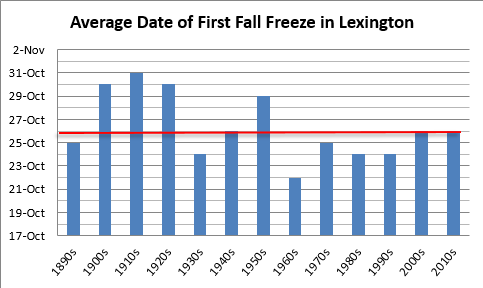 Average date of first fall freeze in Lexington, decadal