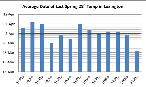 Average date of last 28 degree temperature in Lexington, decadal