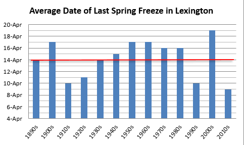 Average date of last spring freeze in Lexington, decadal