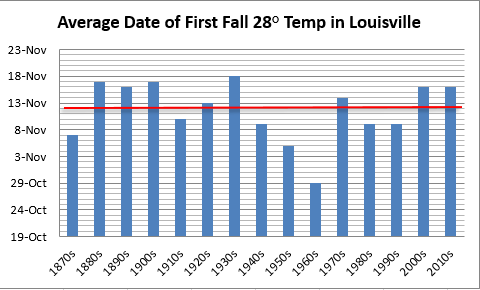 Average date of first fall hard freeze in Louisville, decadal