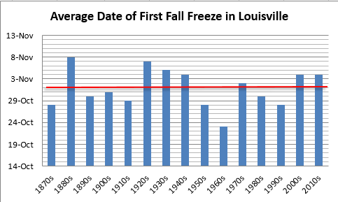 Average date of first fall freeze in Louisville, decadal