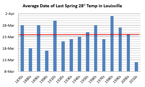 Average date of last 28 degree temperature in Louisville, decadal