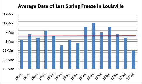 Average date of last spring freeze in Louisville, decadal