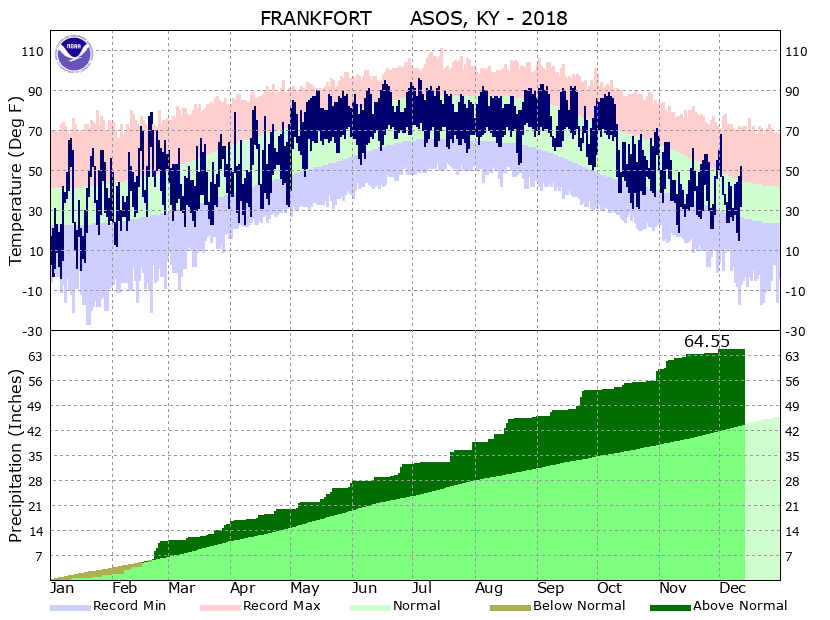 2018 temperatures and precipitation at Frankfort