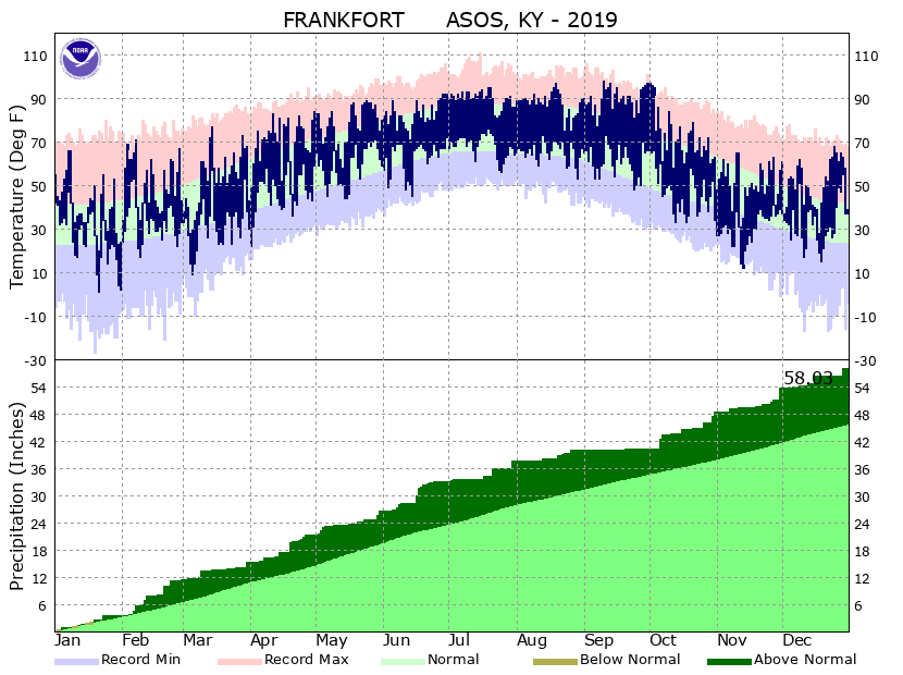 Frankfort Climate Plot