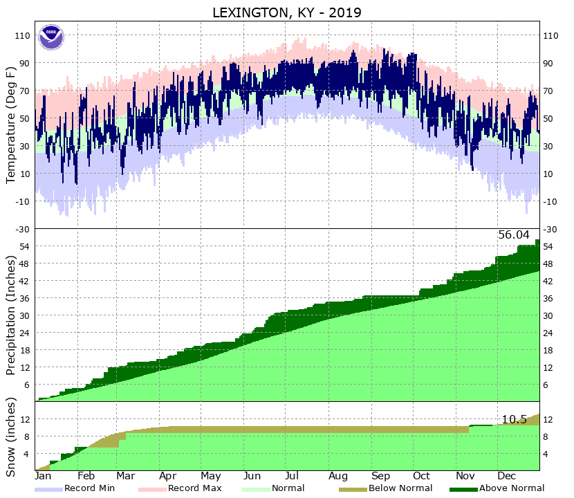 Lexington Climate Plot