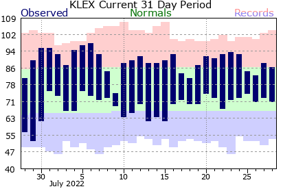 Past 31 days of temperature at Lexington