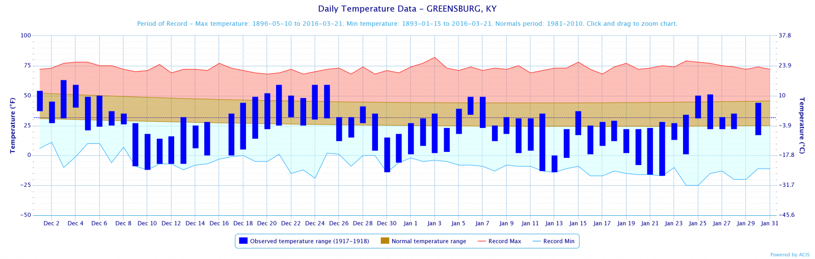 Temperature Plot for Greensburg, December 1917-1918