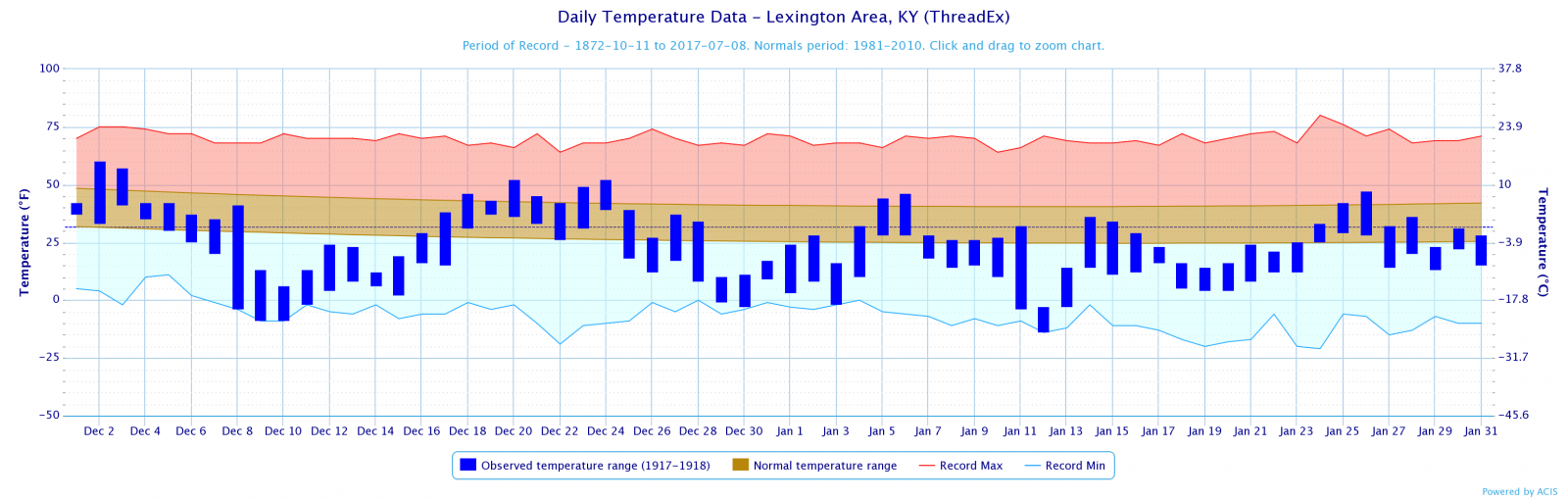 Temperature Plot for Lexington, December 1917-January 1918