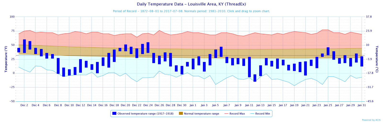 Temperature Plot for Louisville
