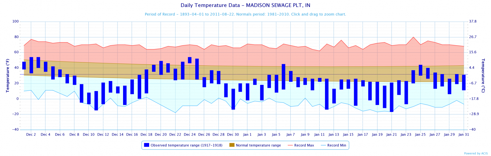 Temperature Plot for Madison, December 1917-January 1918