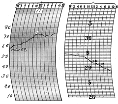 November 11, 1911 temperature and pressure traces at Louisville, Kentucky