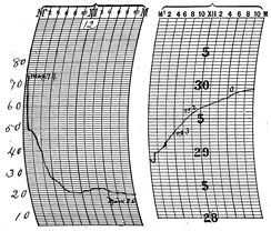 Temperature and pressure traces at Louisville, kentucky on November 12, 1911