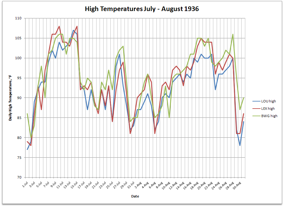 High Temperature Graph