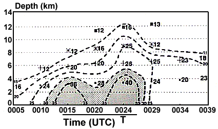 Magnitudes of Rotational Velocity for Storm 1, Circulation 4