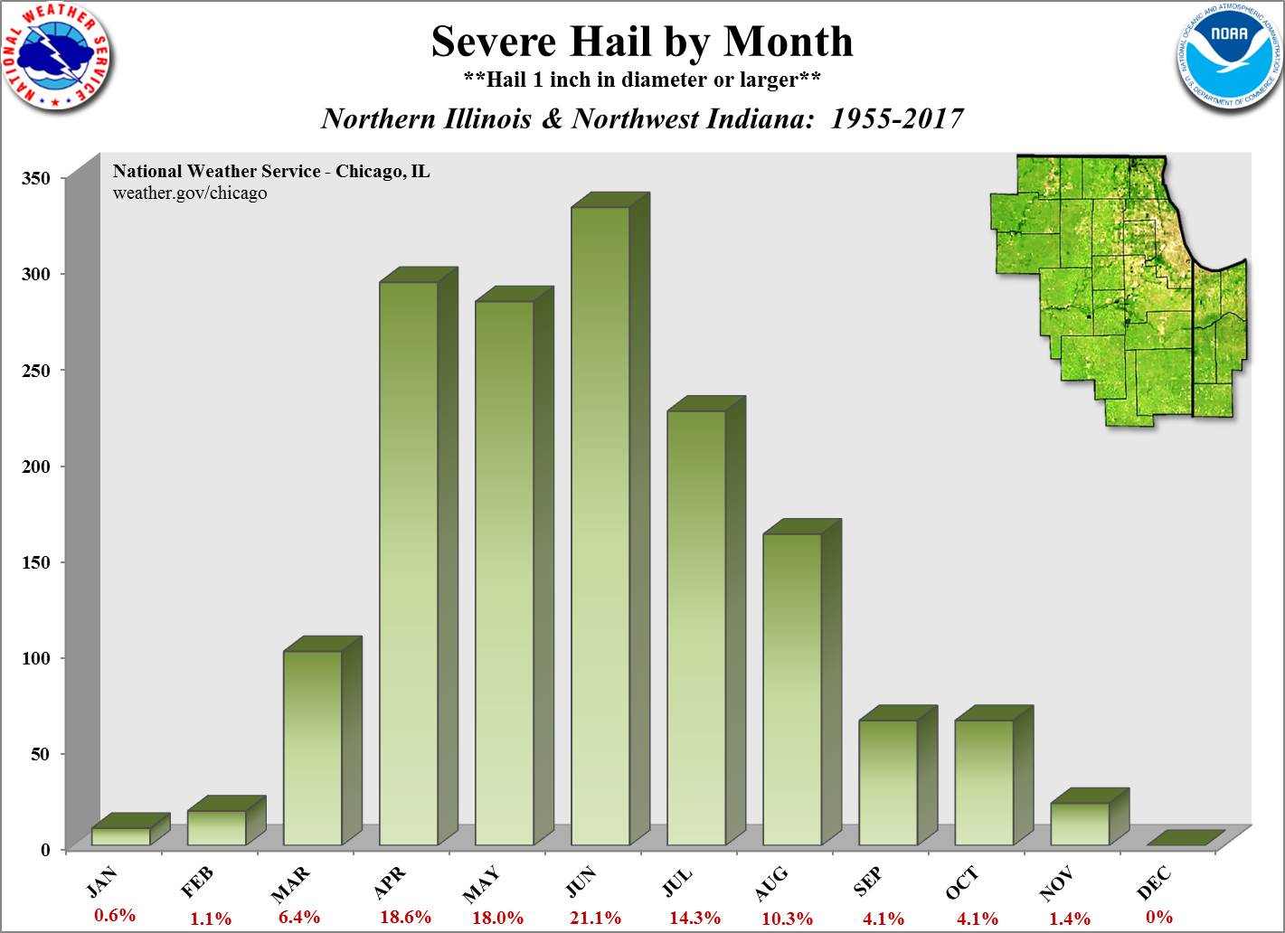 Hail by Time of Year