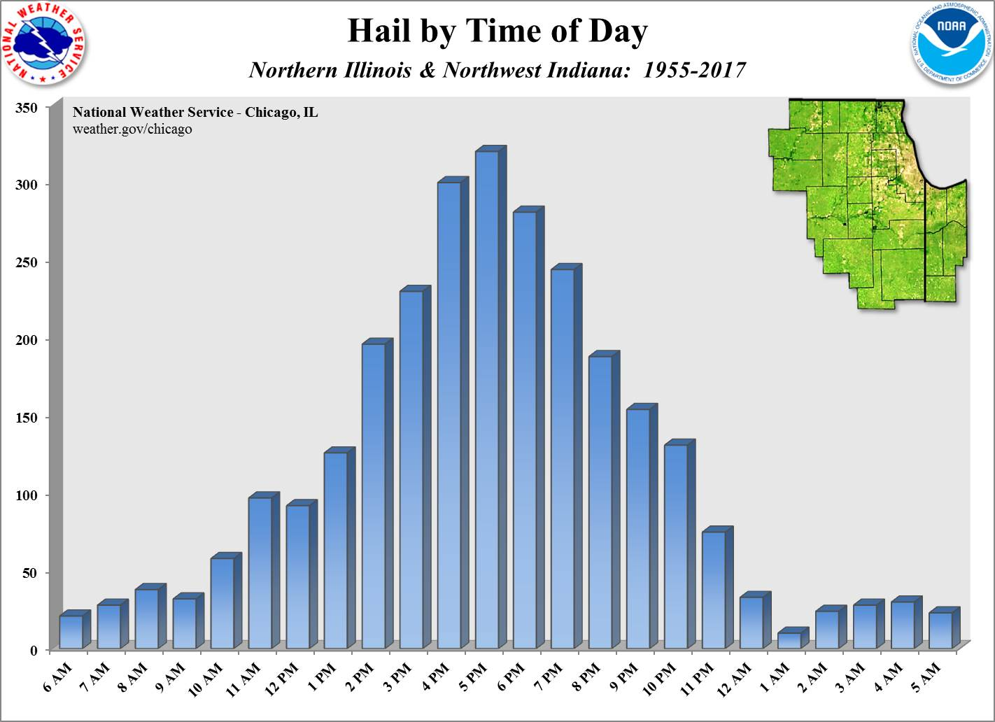 Hail by Time of Day