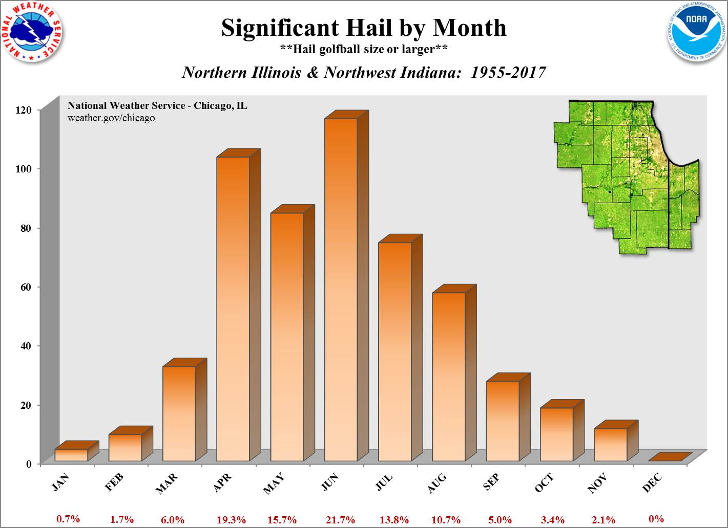 Significant Hail by Time of Year