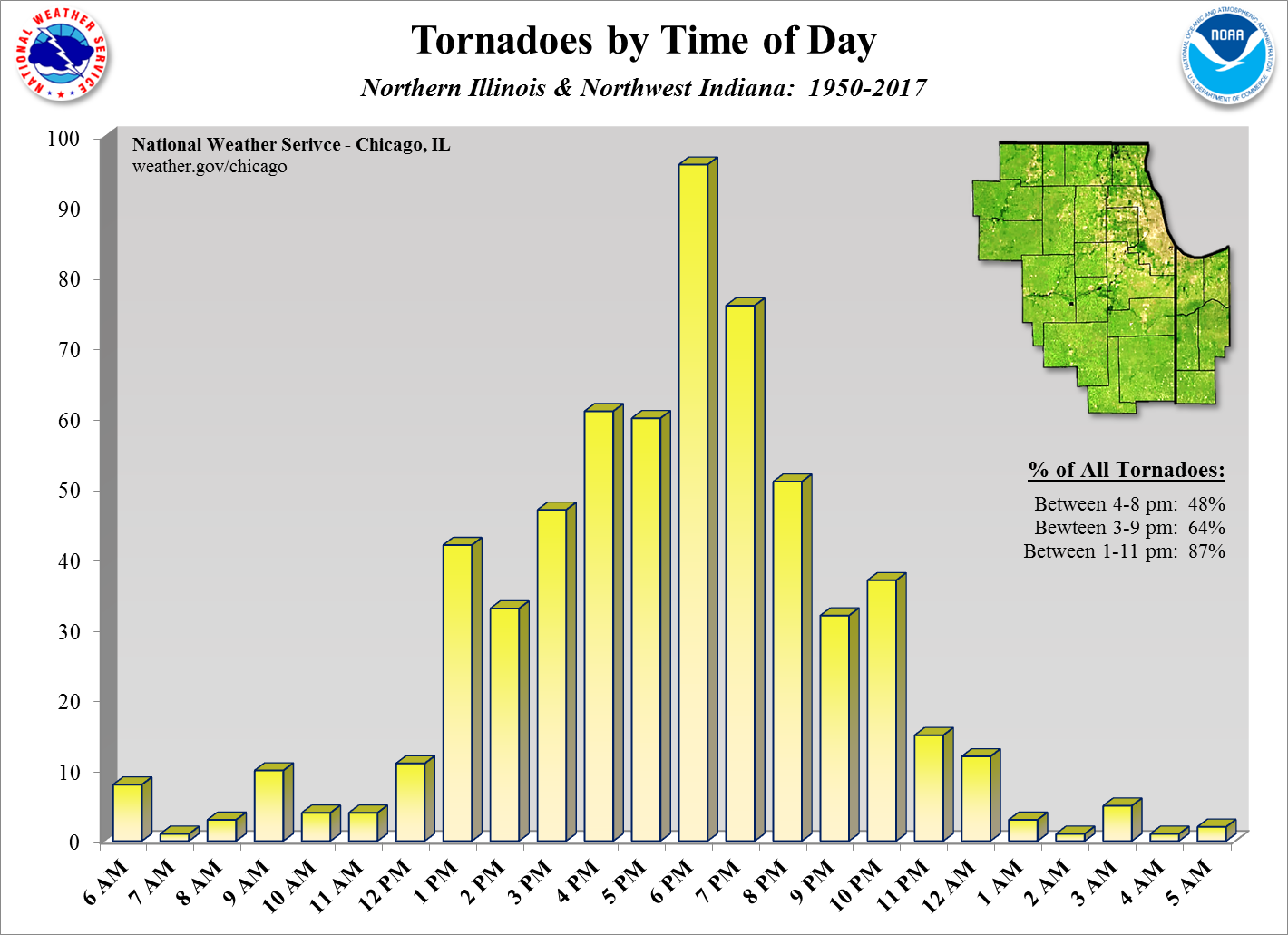 Tornadoes by Hour
