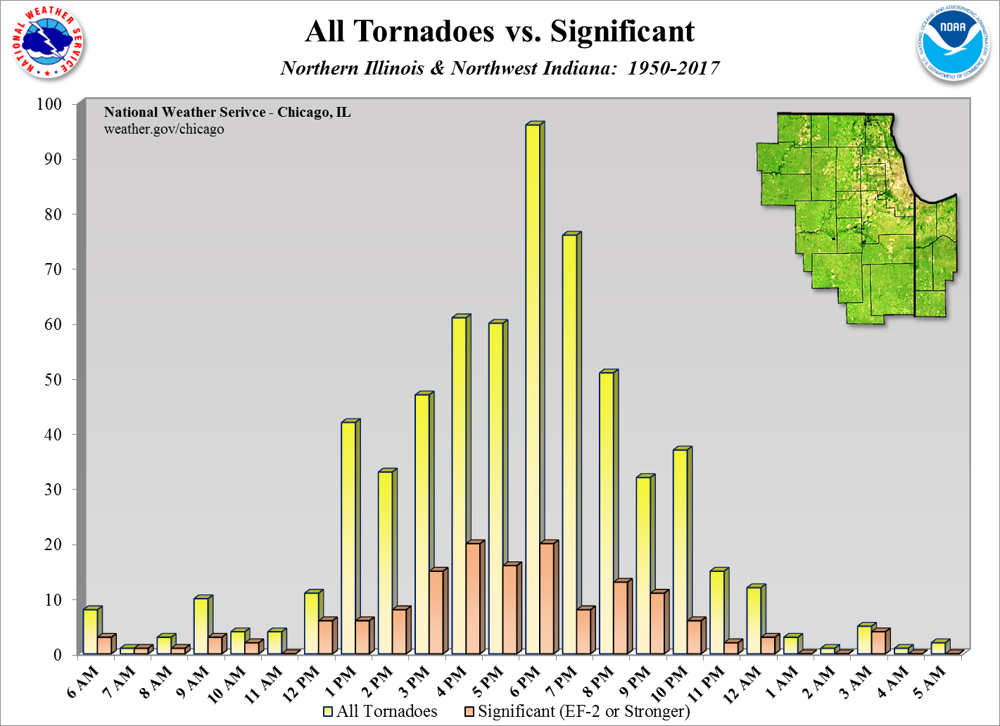 Tornadoes & Significant by Time of Day