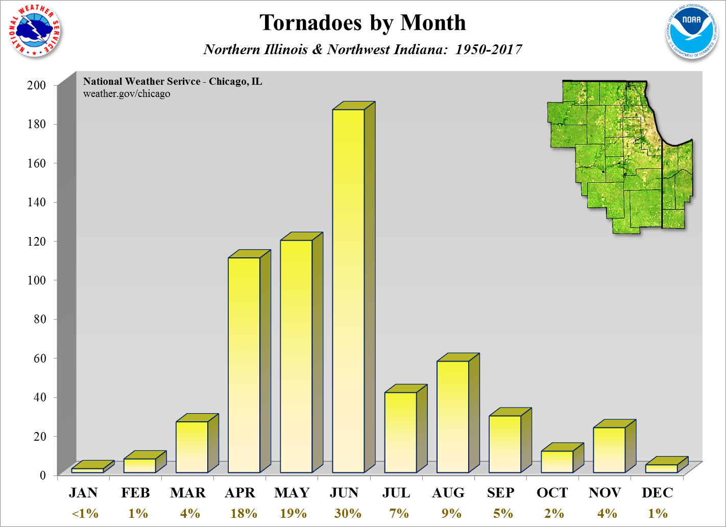 Tornadoes by Time of Year
