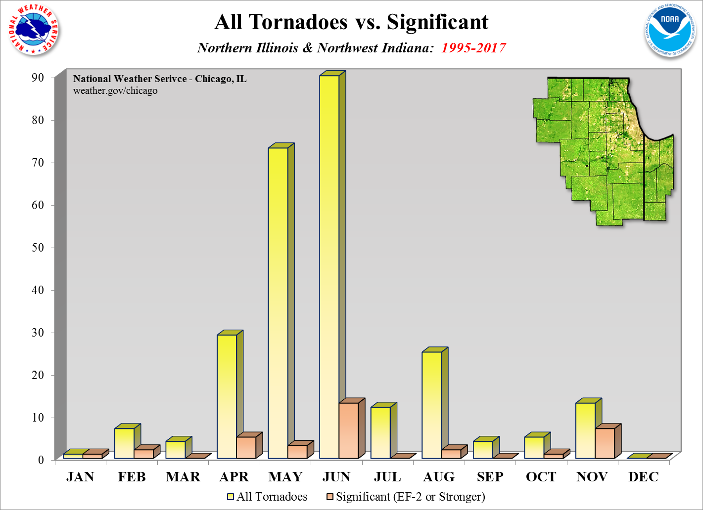 Tornadoes & Significant by Time of Year