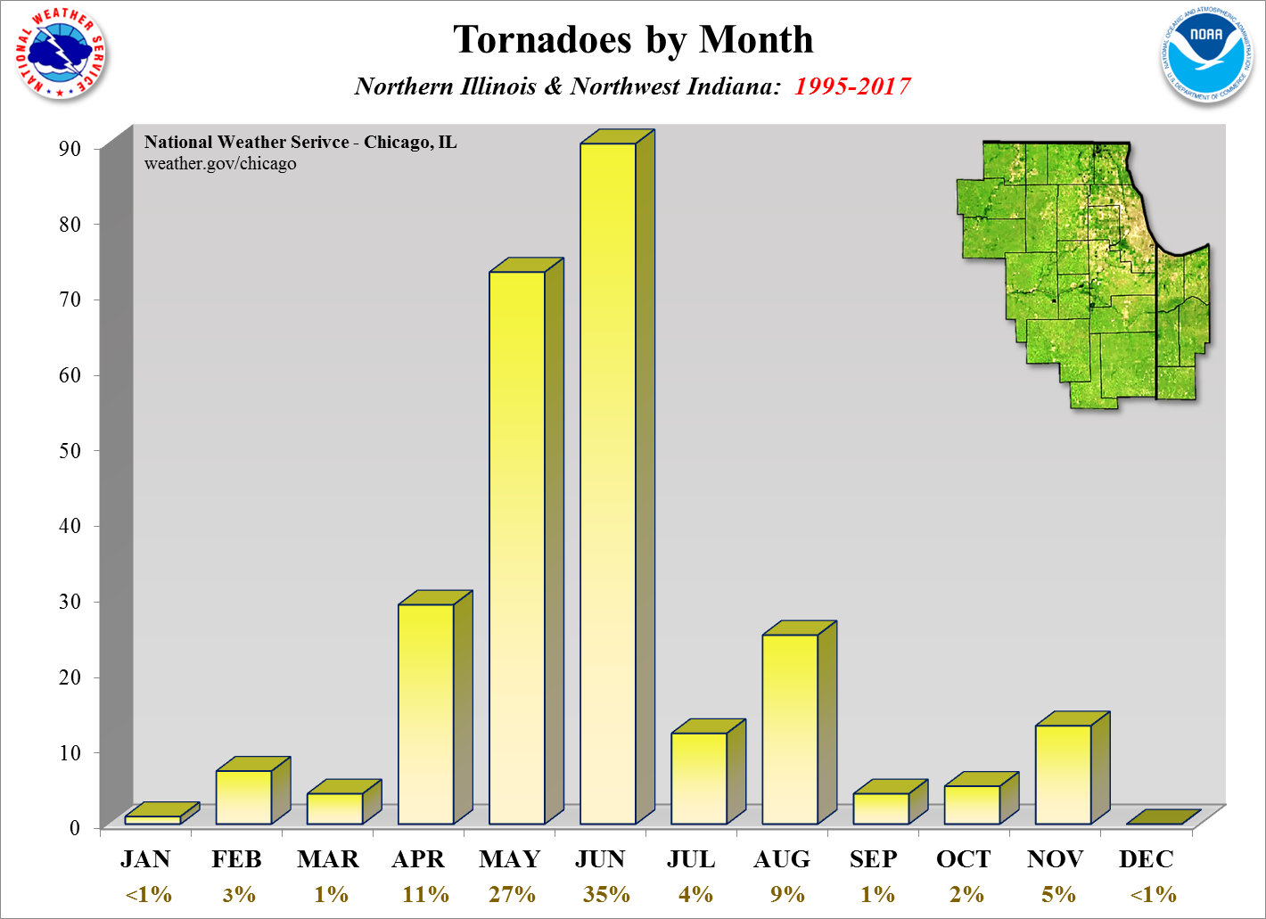Tornadoes by Time of Year Since 1995