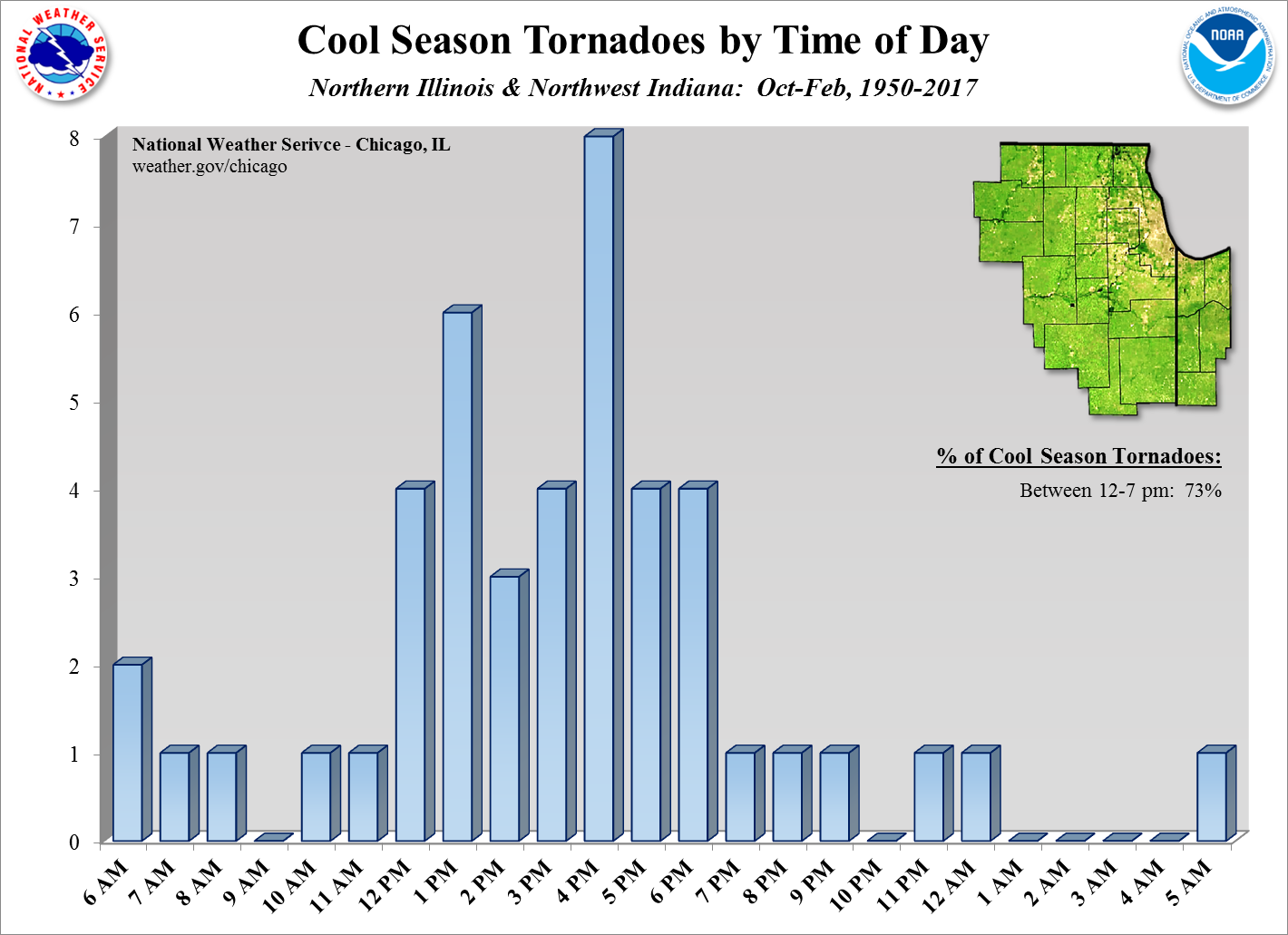 Tornadoes by Time of Day in the Cool Season