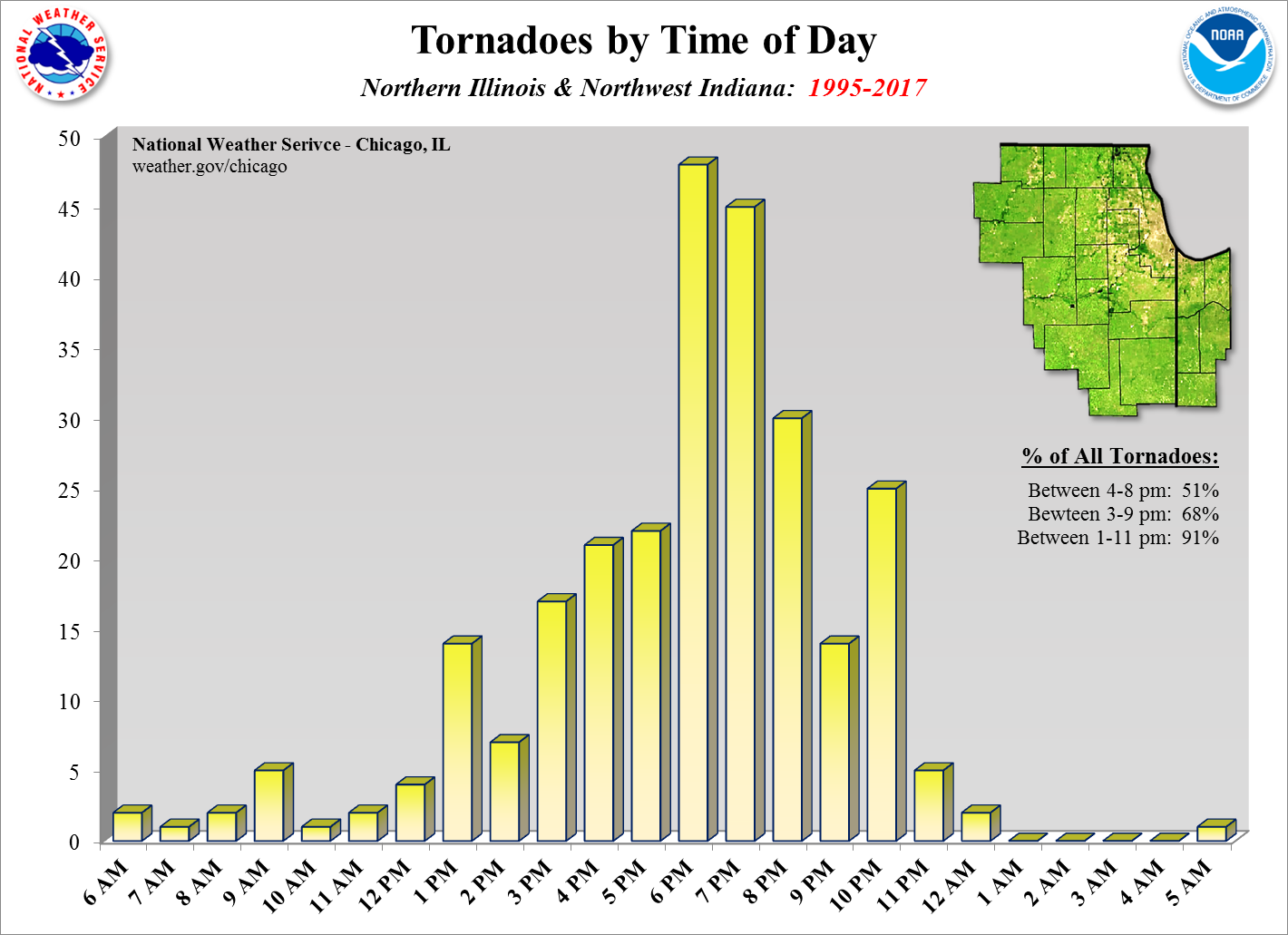 Tornadoes by Time of Day Since 1995