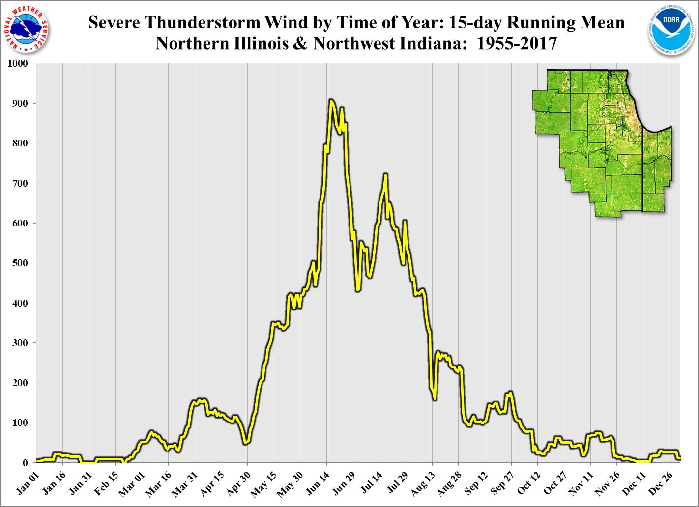 Severe Wind 15-Day Running Mean