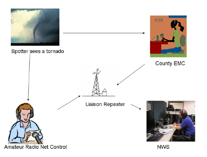 process of how NWS received weather reports from spotters