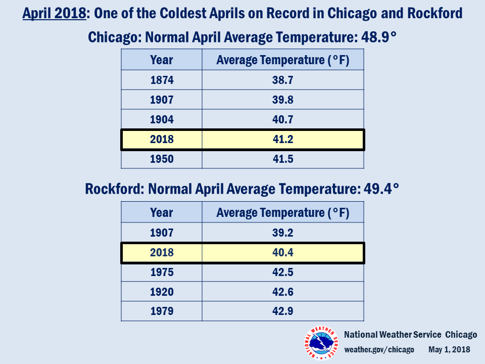 Climate Summary: Coldest Aprils in Chicago and Rockford