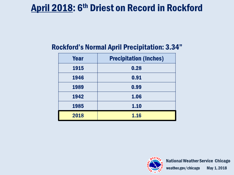 Climate Summary: 6th Driest April on Record in Rockford