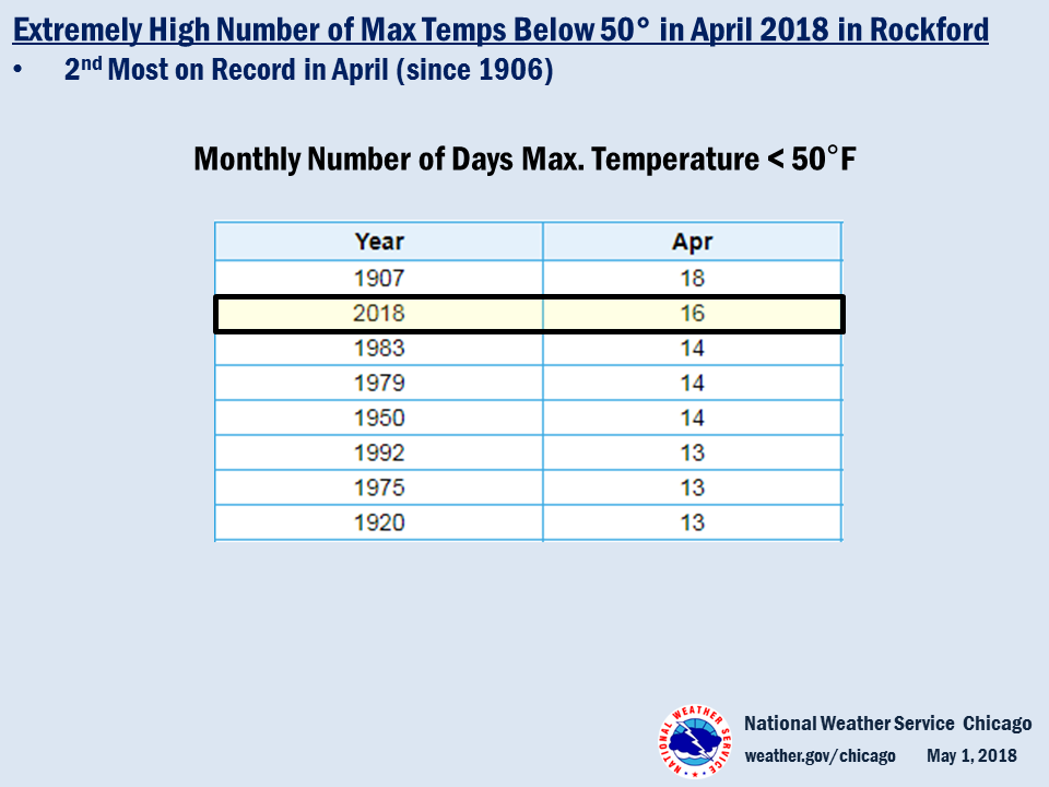 Climate Summary: Record/Near Record # of Highs Less than 50° in Rockford