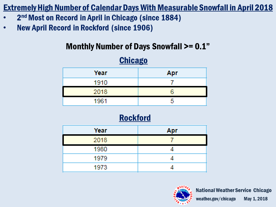 Climate Summary: Record/Near Record Number of Days with Measurable Snowfall